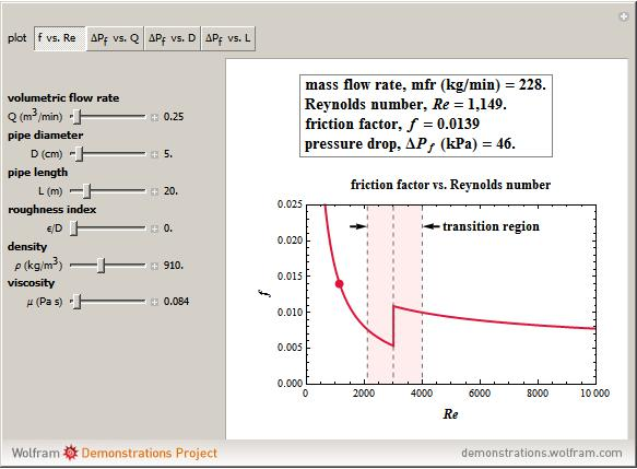 Frictional pressure drop in a pipe wolfram demonstrations project snapshots ccuart Image collections