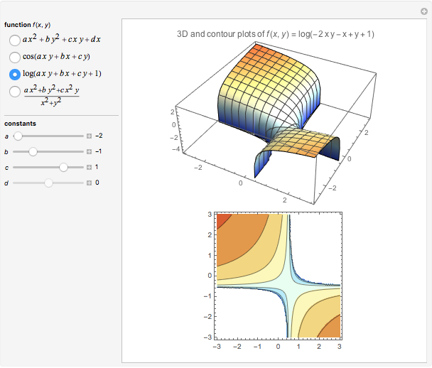 Graph and Contour Plots of Functions of Two Variables