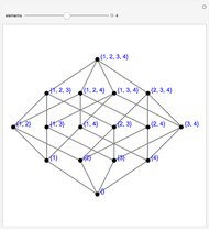 Hasse Diagram Of Power Sets Wolfram Demonstrations Project