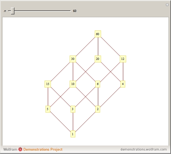 Hasse diagrams of integer divisors wolfram demonstrations project snapshots ccuart Images