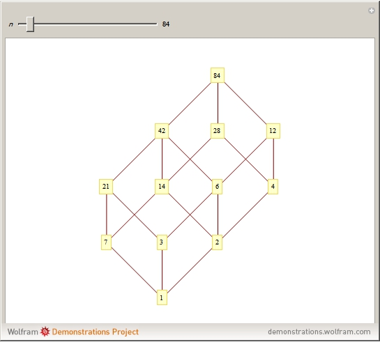 related links hasse diagram - Hasse Diagram Generator Online