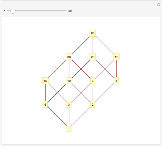 Hasse Diagrams Of Integer Divisors Wolfram Demonstrations Project