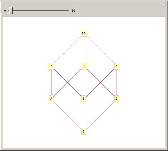 Hasse diagrams of integer divisors wolfram demonstrations project ccuart Image collections
