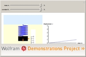 Wolframdemonstration: Hooke's Law