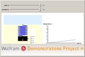 Wolframdemonstration: Hooke's Law