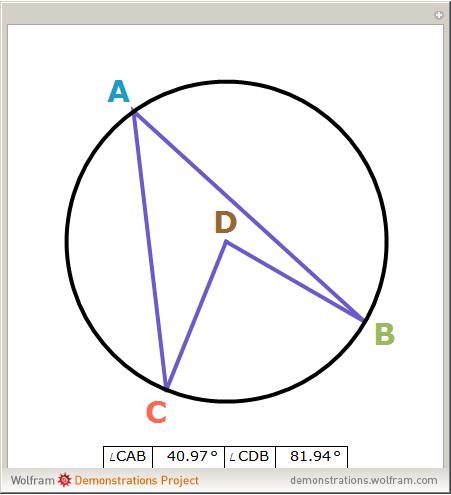 InscribedAndCentralAnglesInACircle on Angle Bisector Theorem