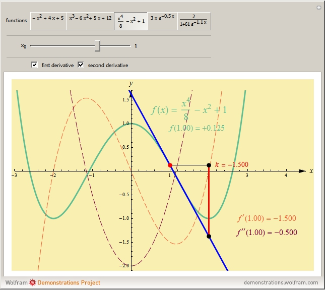 how to estimate instantaneous rate of change
