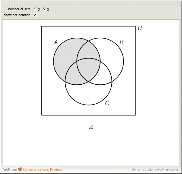 wolfram demonstrations projectrelated links  venn diagram