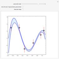 Cubic Spline Interpolation versus Interpolating Polynomial - Wolfram