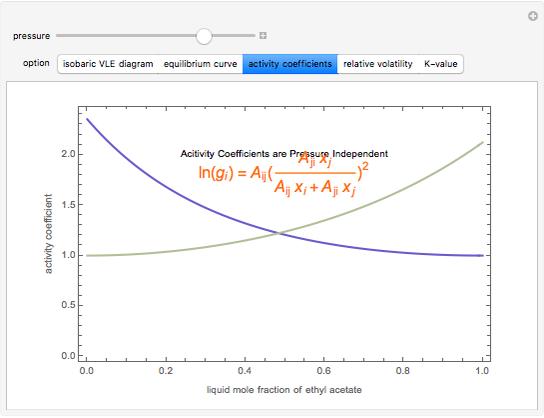Isobaric Vapor Liquid Equilibrium Computations