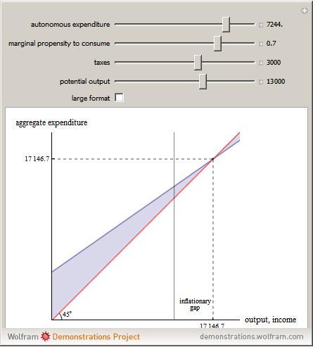 Keynesian Cross Diagram Wolfram Demonstrations Project