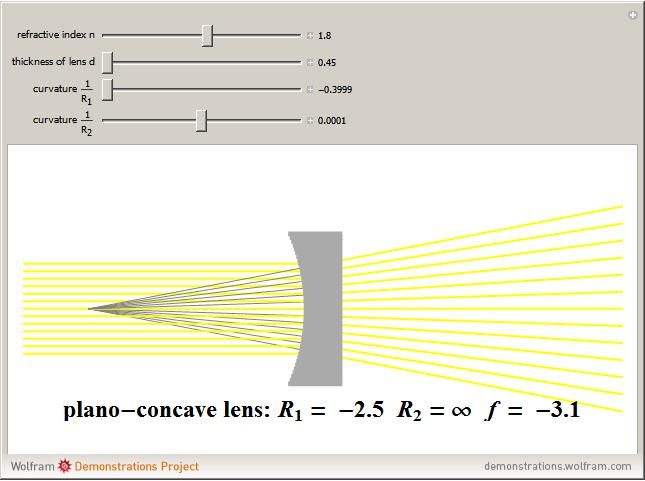refraction lenses interactive