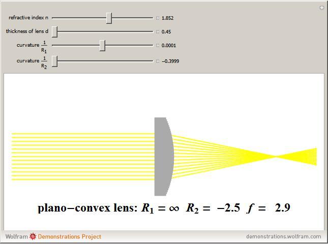 popup_3 lensmaker's equation wolfram demonstrations project