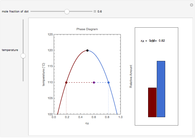 lever rule applied to phase diagram for partially miscible liquids wolfram demonstrations project. Black Bedroom Furniture Sets. Home Design Ideas
