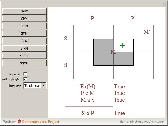 Lewis Carrolls Diagram And Categorical Syllogisms Wolfram