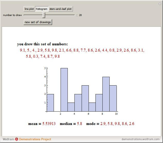 Line Plots Histograms And Stem And Leaf Plots Wolfram
