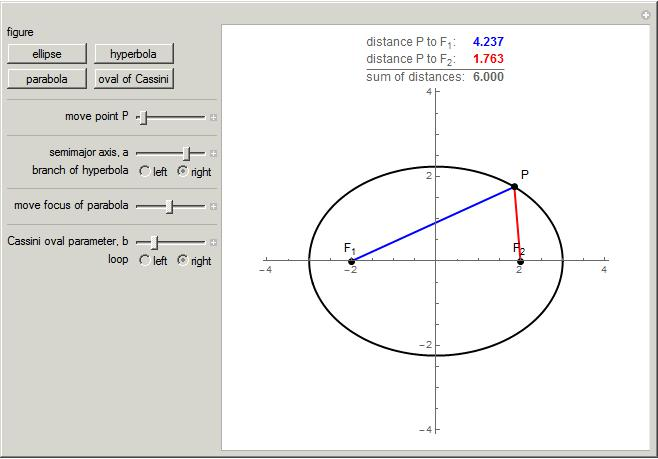 Equations Of Ellipses And Hyperbolas With Video Lessons Worksheets. Locus Of Points Definition An Ellipse Hyperbola Parabola And Oval Cassini From The Wolfram Demonstrations Project By Marc Brodie. Worksheet. Writing Equations Of Hyperbolas Worksheet Answers At Clickcart.co