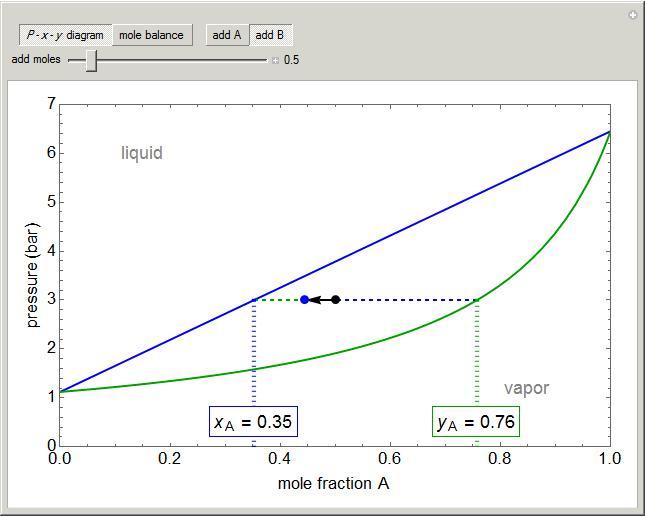 mass balances for binary vapor liquid equilibrium vle learncheme