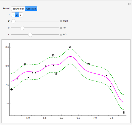 Method of Support Vector Regression - Wolfram Demonstrations Project