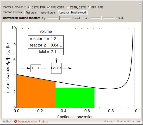 Minimized Volume For Reactors In Series Wolfram Demonstrations Project - Cstr reactor design
