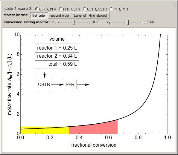 Minimized Volume For Reactors In Series LearnChemE University Of - Cstr reactor design