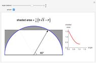 The Maximum Rectangular Area under Different Curves