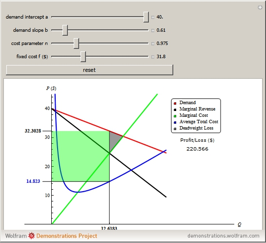 Demand Oriented Pricing: Wolfram Demonstrations Project