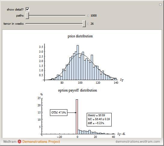 Simulation taxation stock options