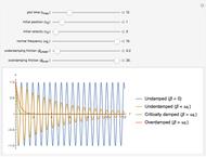 Motions of a Simulated Damped Harmonic Oscillator - Wolfram