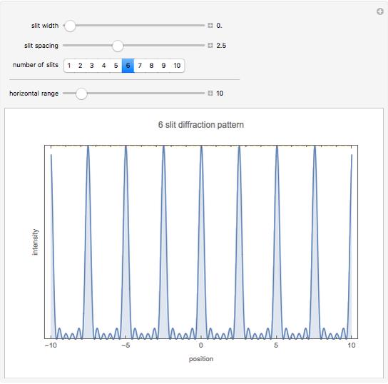 Multiple Slit Diffraction Pattern - Wolfram Demonstrations