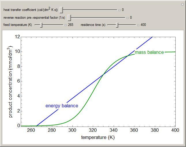 Multiple Steady States In A CSTR LearnChemE University Of - Cstr reactor design