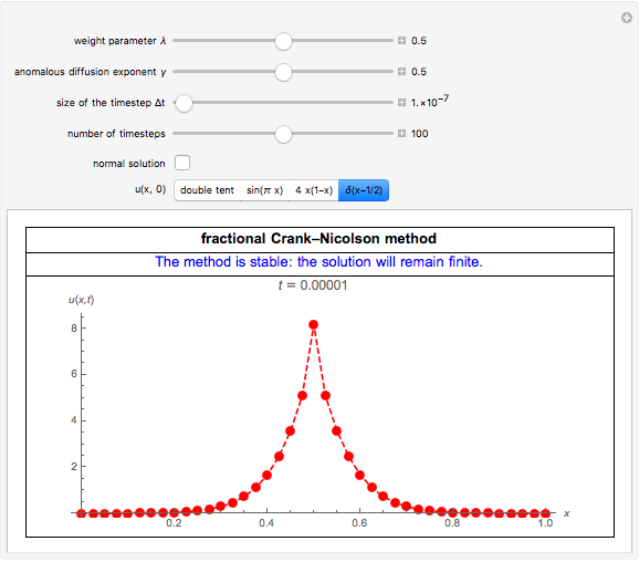 Numerical Solution of Some Fractional Diffusion Equations