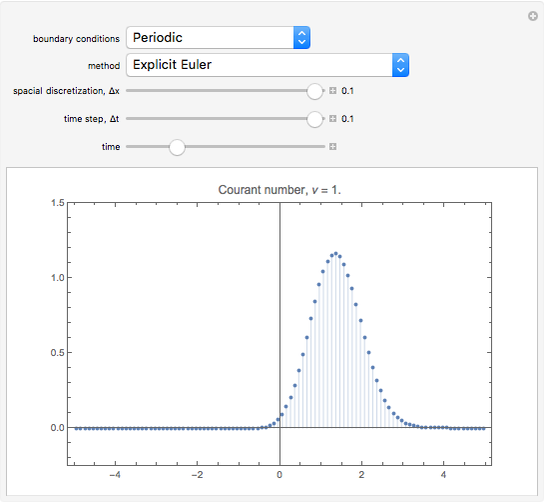 Numerical Solution of the Advection Partial Differential