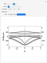Fraunhofer Diffraction Using a Fast Fourier Transform