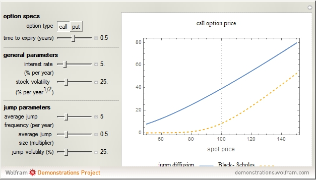 Pricing stock options in a jump diffusion model with stochastic volatility and interest rates