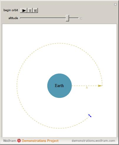 Earth Orbital Speed - Pics about space