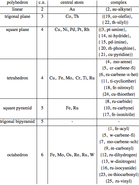 Organometallic Compounds Of Transition Metals Wolfram
