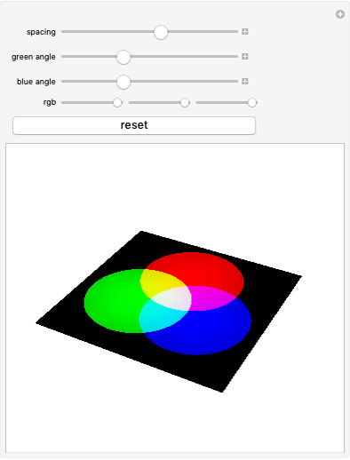 Newton S Color Wheel Wolfram Demonstrations Project