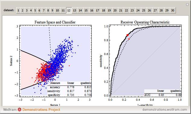 how to find range of hyperbola