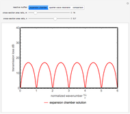 Beats Produced by Two Tuning Forks - Wolfram Demonstrations