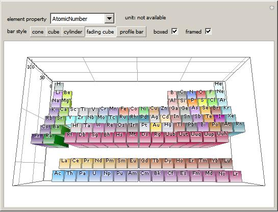 Periodic Table In 3d Wolfram Demonstrations Project