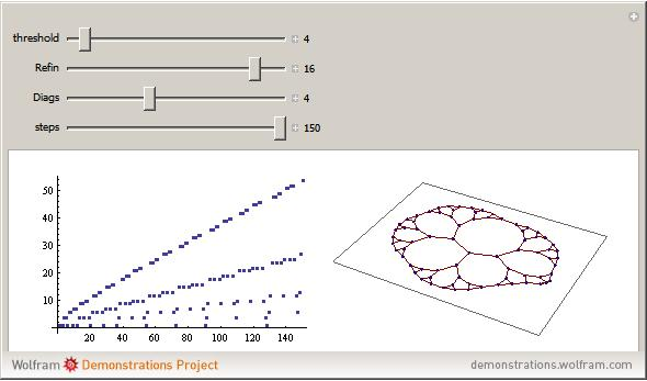View demonstration of Wolfram Demonstrations Project