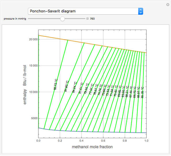 Ponchon-savarit Diagram For Methanol-water Mixture