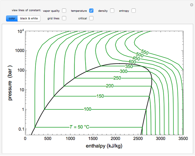 Pressure Enthalpy Diagram For Water Wolfram Demonstrations Project