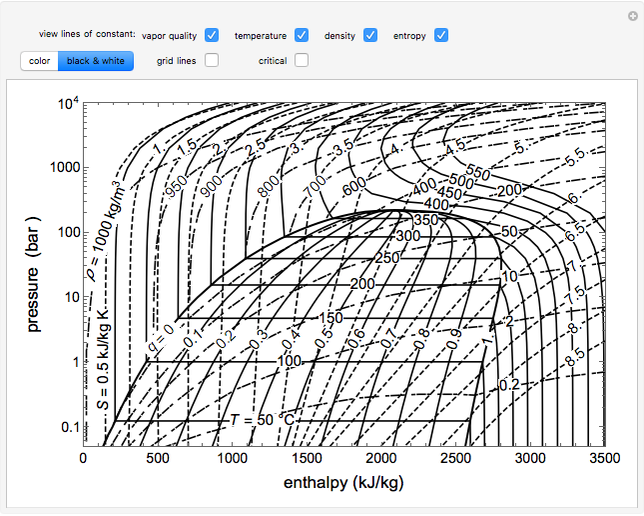 Pressure-enthalpy Diagram For Water