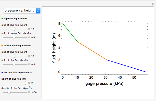 Frictional Pressure Drop in a Pipe - Wolfram Demonstrations