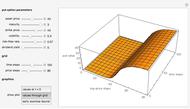Pricing Put Options with the Crank-Nicolson Method - Wolfram