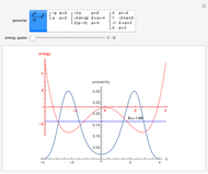 Plots of Quantum Probability Density Functions in the