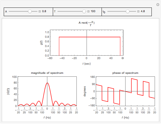 Rectangular Pulse and Its Fourier Transform - Wolfram