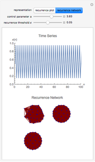 Orbit Diagram of Two Coupled Logistic Maps - Wolfram Demonstrations